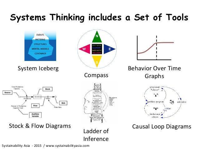 The promise – and problem – of systems thinking. – e x p a n d e d ...