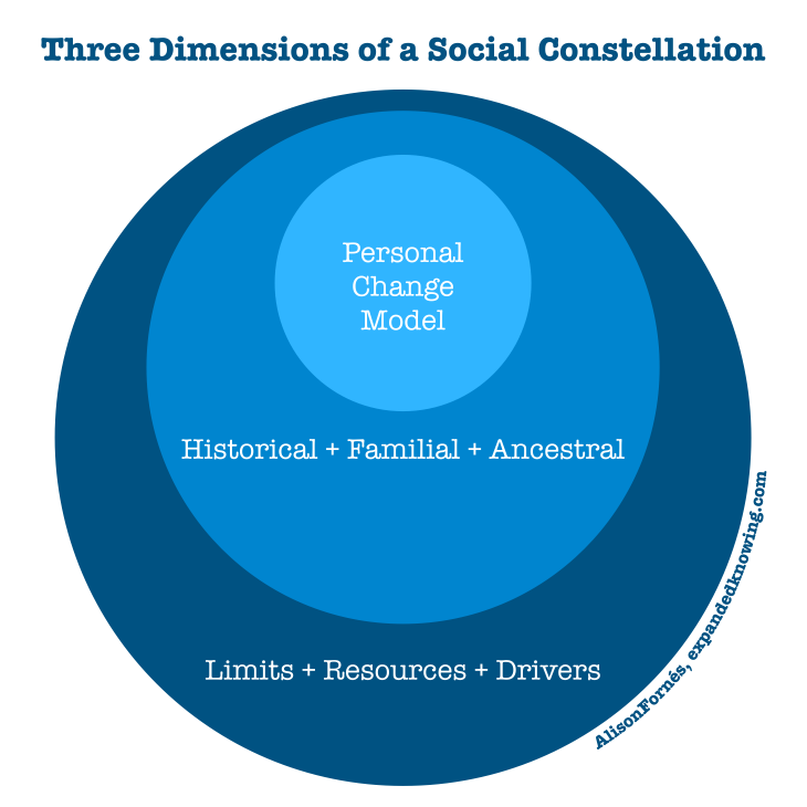 Three Dimensions Social Constellation