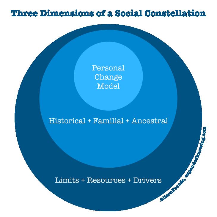 Three Dimensions Social Constellation